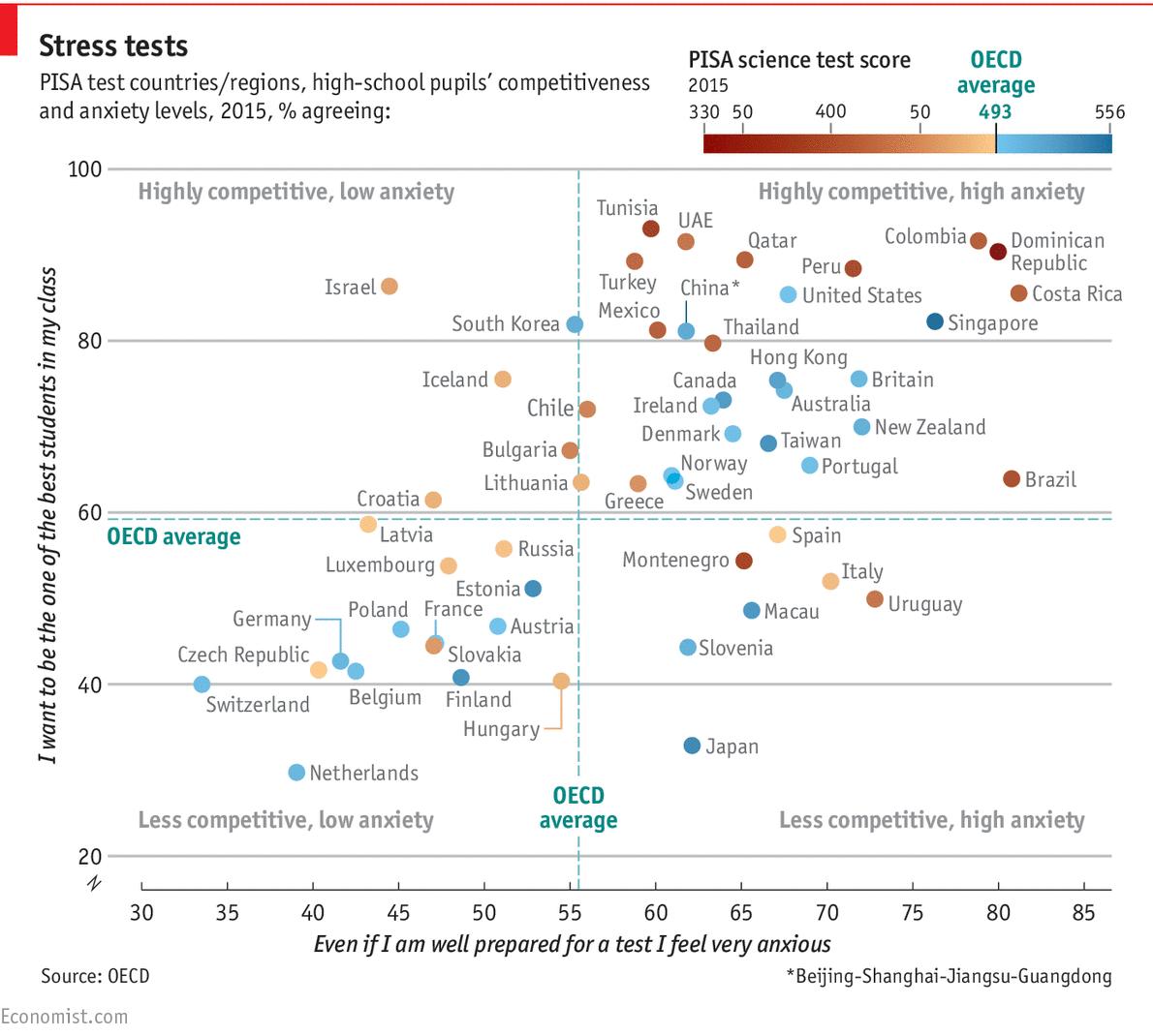 """Az Economist grafikáján a pontok színe jelöli a Pisa teszteken elért eredményket. A kékek az átlag feletti, a barnák az átlag alatti teljesítményt jelzik. A függőleges tengelyen """"Az osztály legjobb tanulói között akarok lenni"""" kijelentéssel, míg a vízszintes tengelyen a """"Szorongok akkor is, ha jól felkészültem egy dolgozatra"""" kijelentéssel egyetértő diákok aránya látható."""